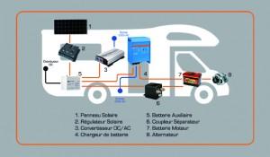 Schéma installation énergie autonome camping-car
