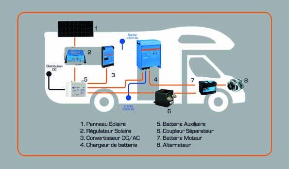38652678745fd Batteries et installation solaire pour camping-car à Vannes et Lorient